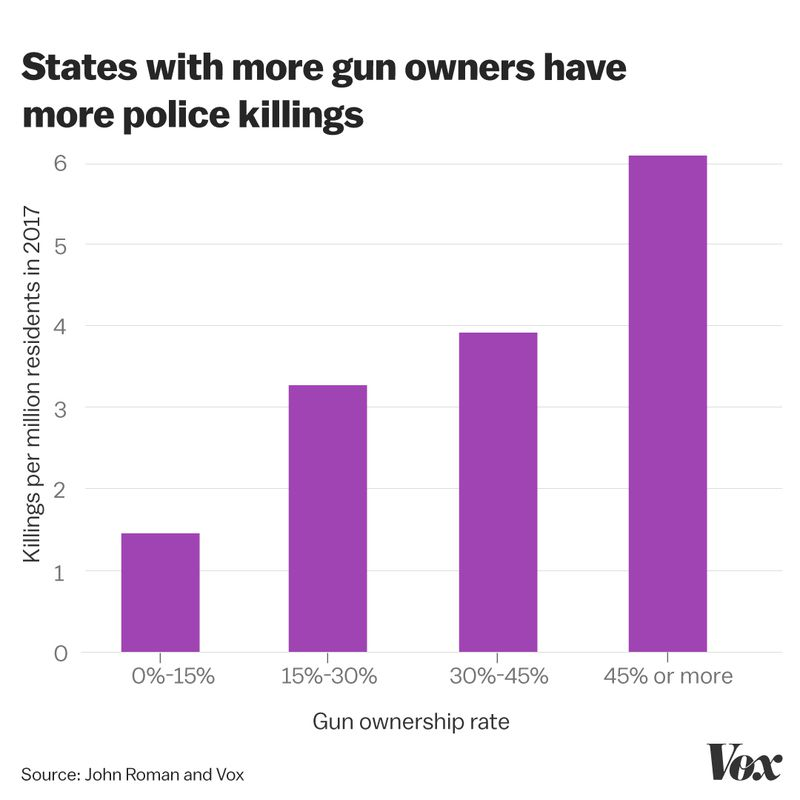 A chart comparing gun ownership rates with police killing rates, by state.