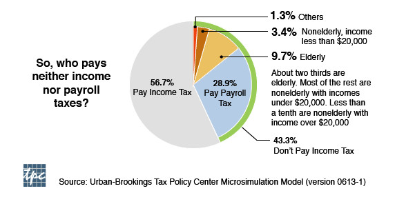 Almost everyone pays some taxes