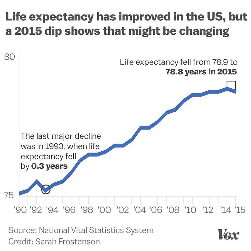 life_expectancy_US