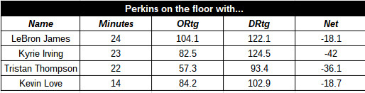 Perkins With Cavs