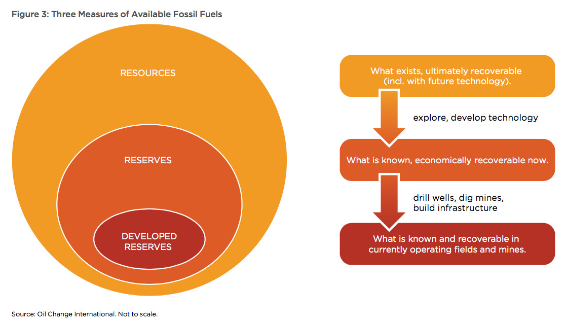 fossil fuel terminology