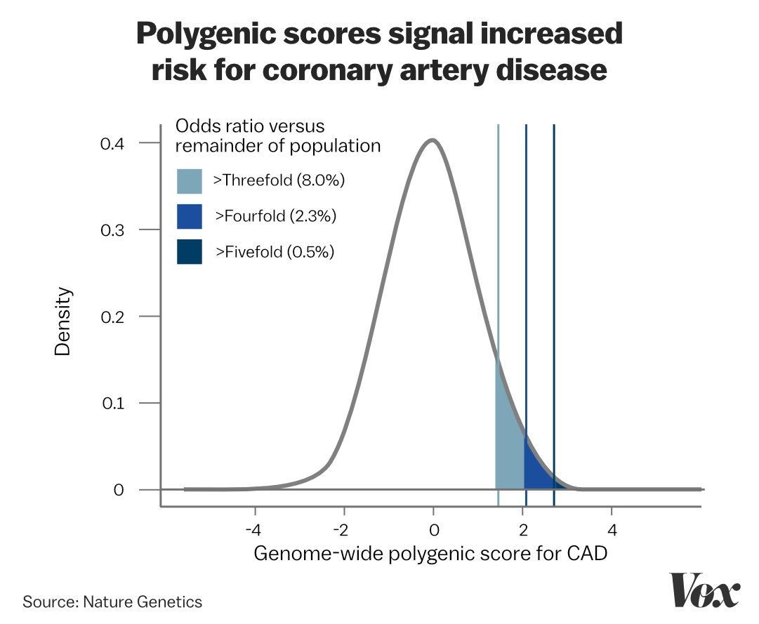 Genetic science is attempting to predict our fates  GWAS, explained