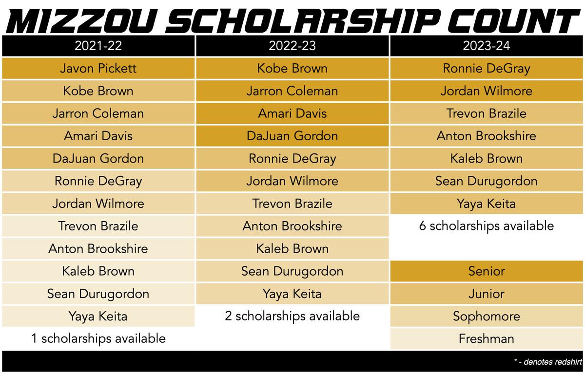 mizzou basketball scholarship count 5-5-21