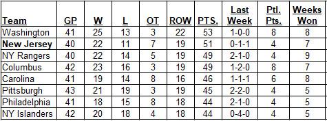 1-7-2018 Metropolitan Division Standings