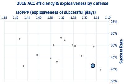 UNC defensive efficiency and explosiveness