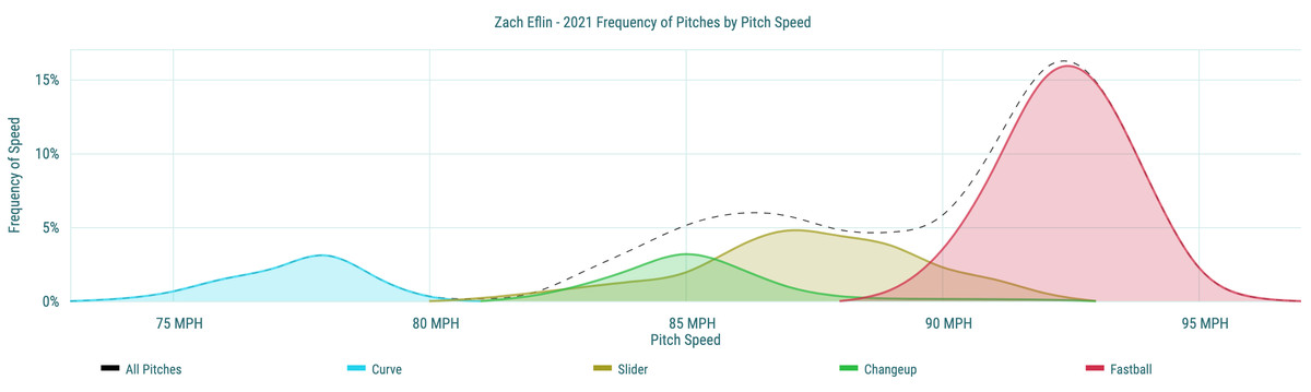 Zach Eflin - 2021 Frequency of Pitches by Pitch Speed