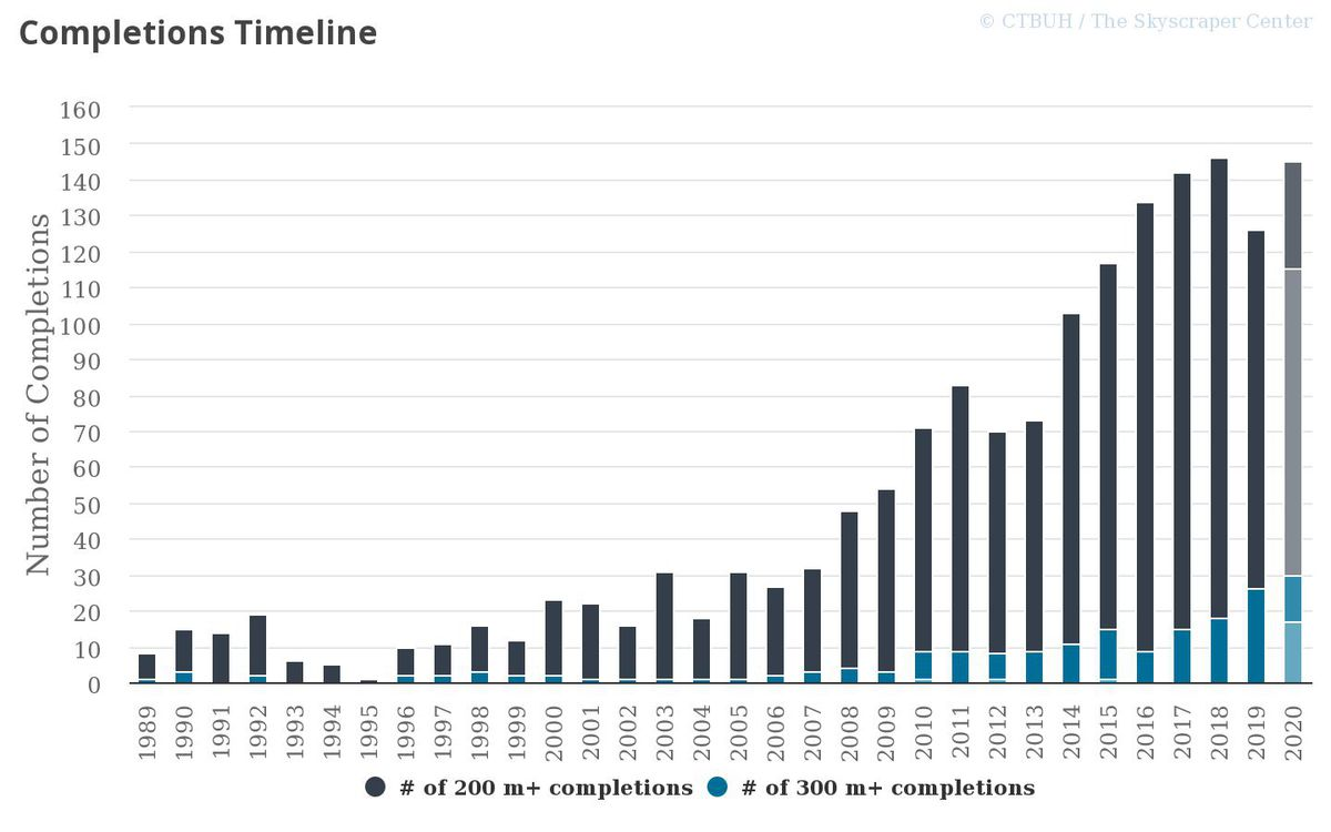A chart showing the rapid increase in skyscraper completion across the globe.