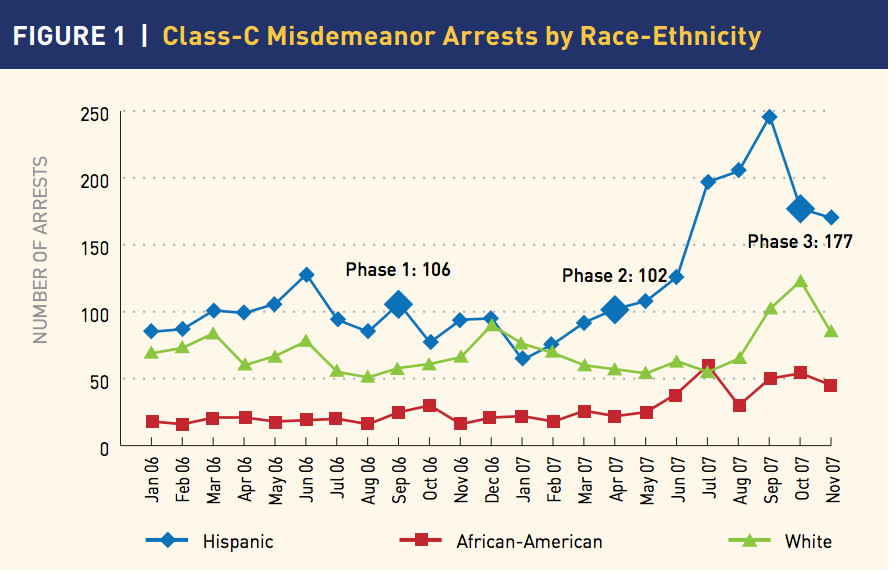 A chart of minor misdemeanor arrests as Irving, TX officers implemented a program that helped them refer unauthorized immigrants to the feds for deportation.