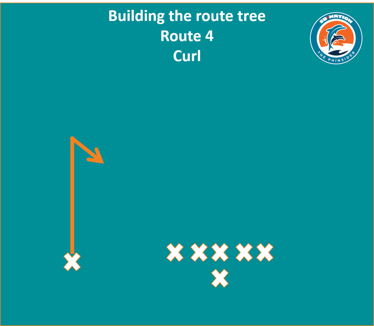 Football 101: Wide receiver route tree - The Phinsider