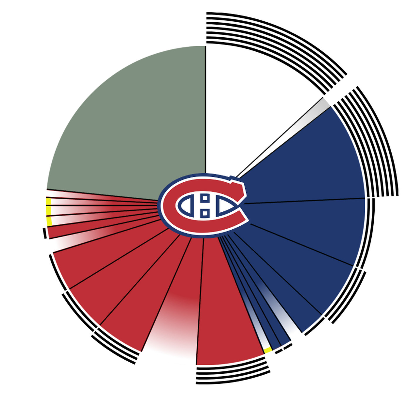 The Montreal Canadiens  2018-19 salary cap situation heading into free  agency f23866f94df5