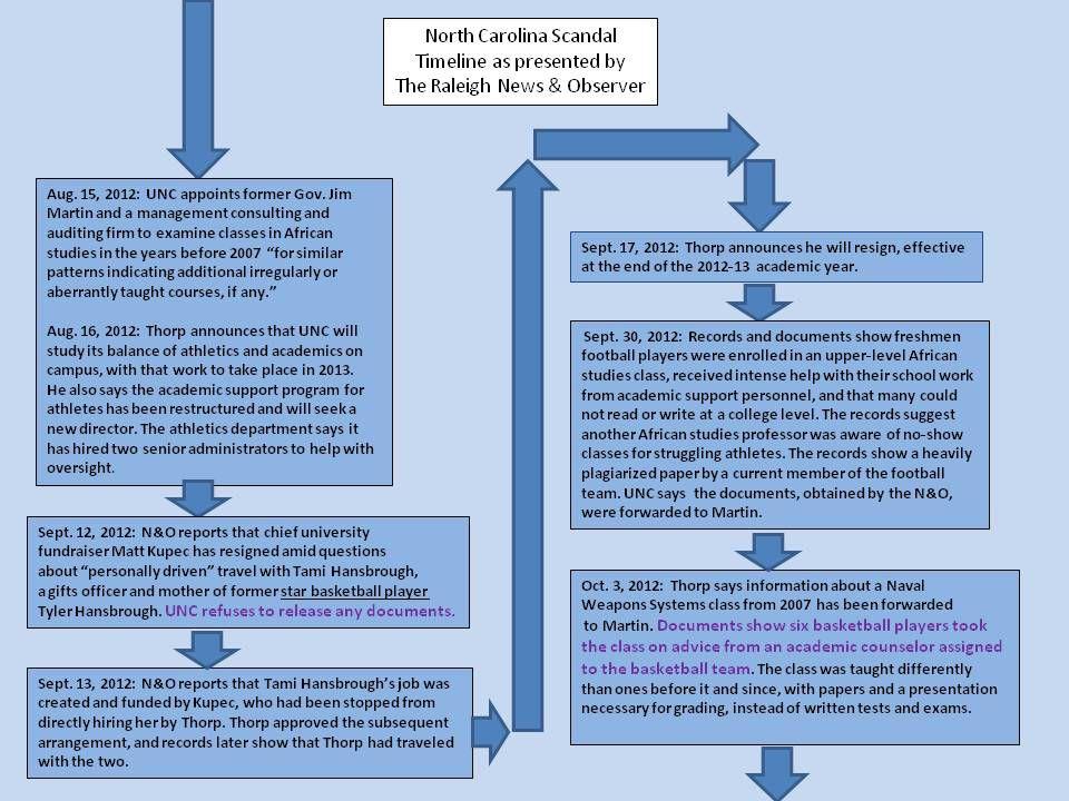 UNC Timeline 3