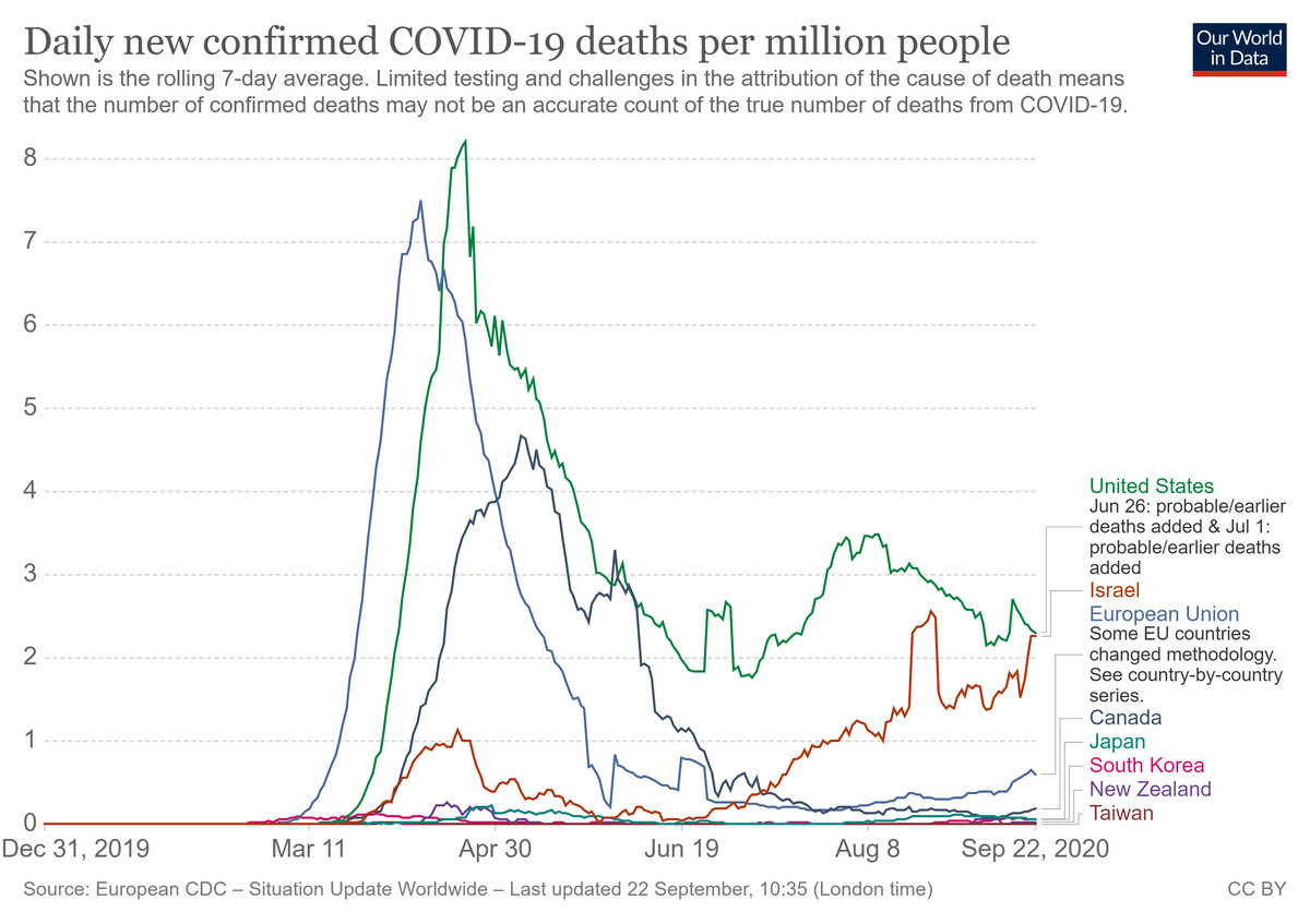 A chart of Covid-19 deaths among developed nations.