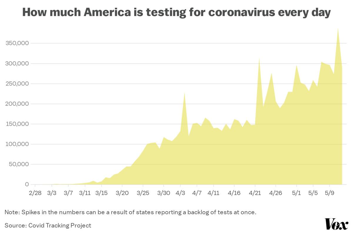 Testing for coronavirus has passed 350,000 tests per day.
