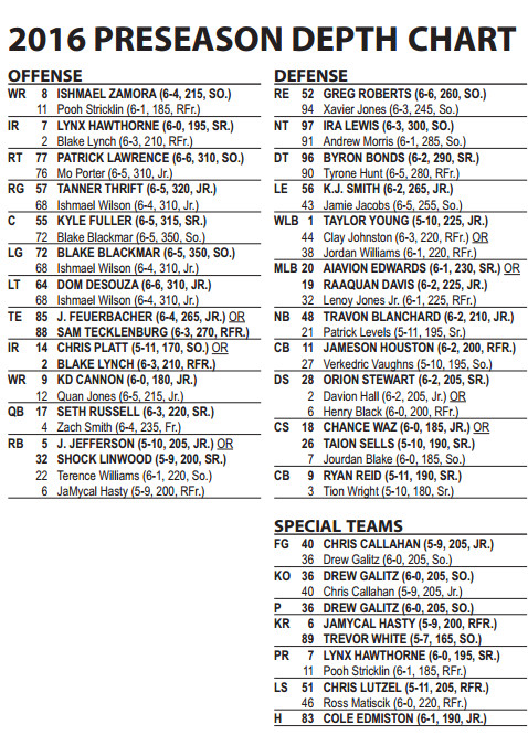 Baylor Preseason Depth Chart