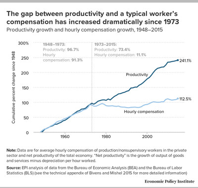 The gap between productivity and compensation