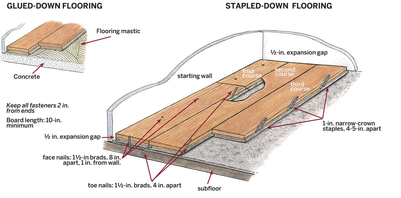 How To Lay Engineered Wood Floors This Old House