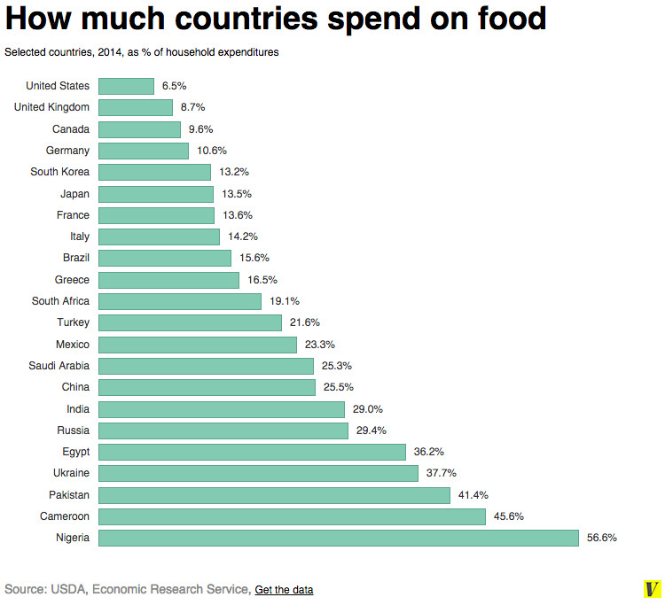 map here s how much each country spends on food vox