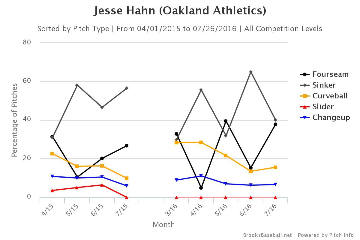 jesse hahn monthly pitches