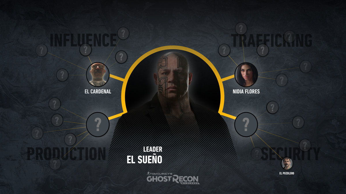 A chart showing El Sueño's organization, divided into influence, tracking, production and security.