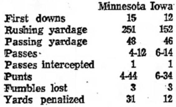 1960 Minnesota-Iowa