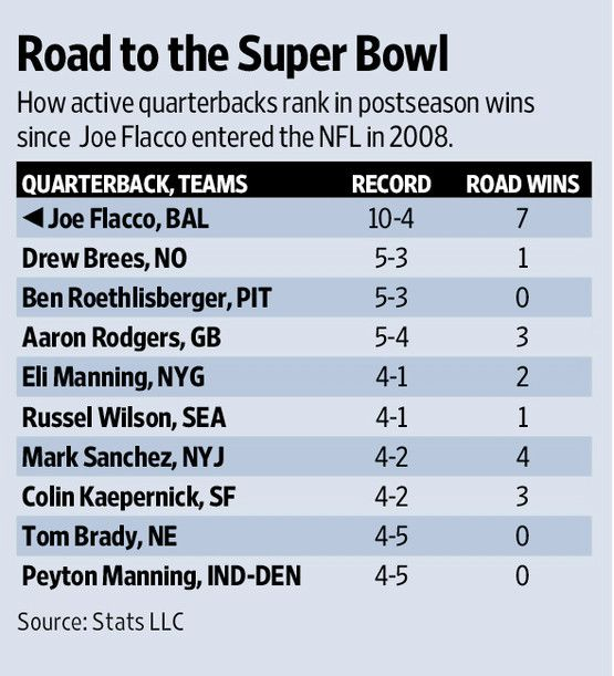 check out this convenient graph too charting flacco against some of the elites