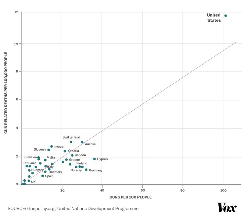 A chart shows the correlation between gun deaths and gun ownership, by country.