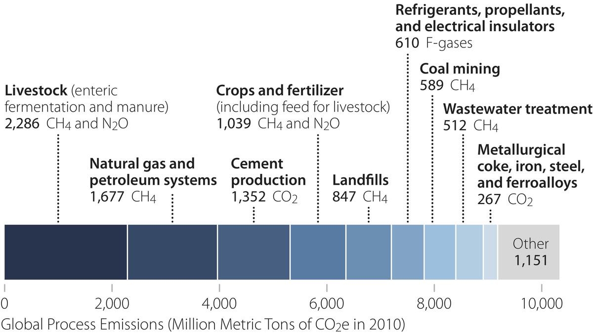 process emissions