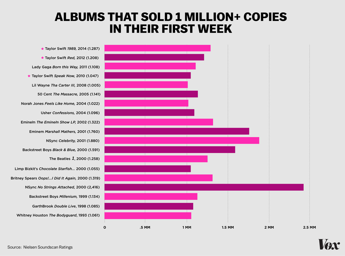 Taylor Swift Sold 1 287 Million Albums Last Week But The Future Of Music Is Streaming Vox