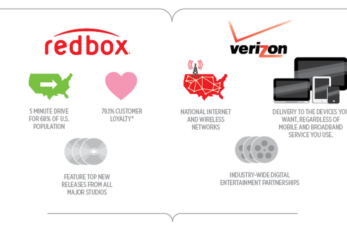Redbox Verizon