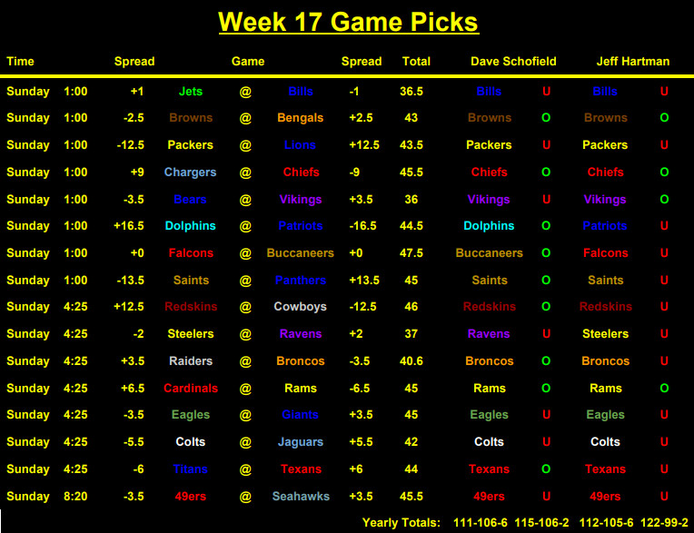Week 17 nfl betting picks anonymously purchase bitcoins paypal