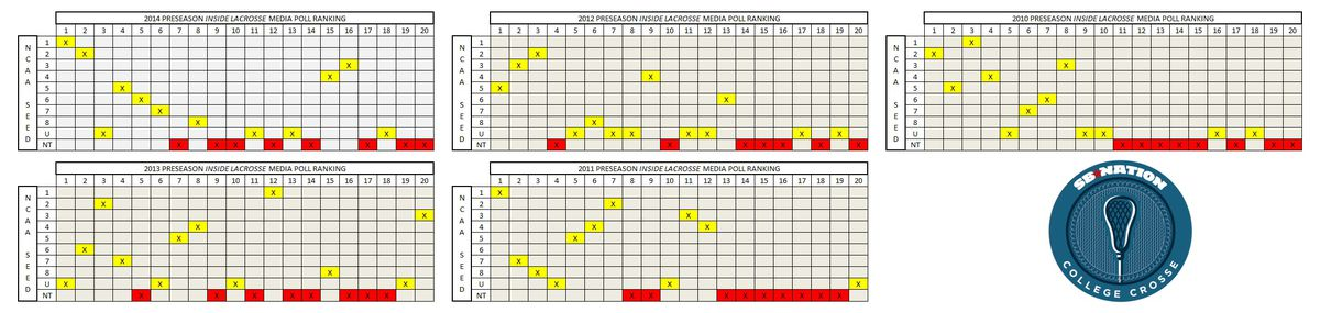NCAA Lacrosse Media Poll NCAA Tournament 2010-2014