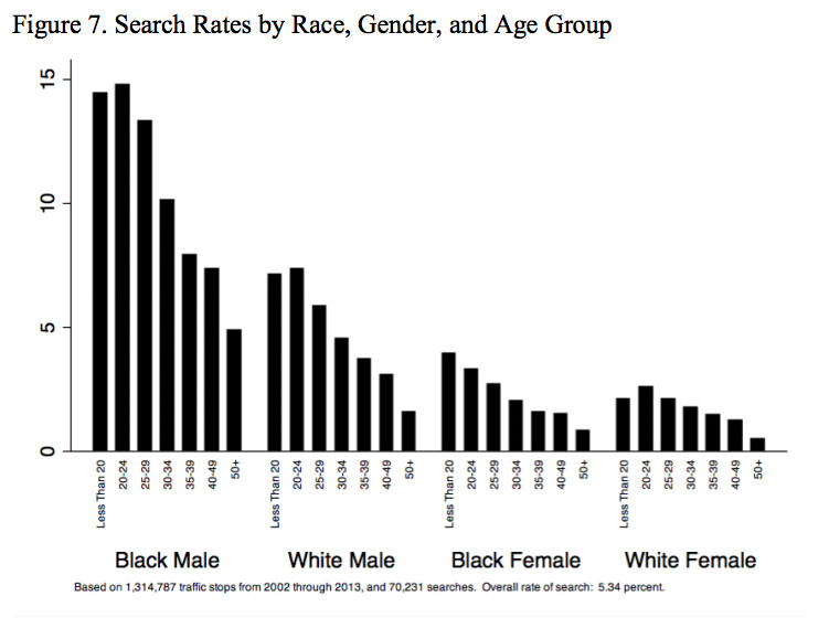 Black men are much more likely to be searched by police during traffic stops in Charlotte, North Carolina.