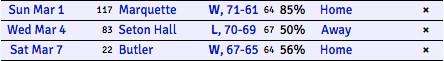 Providence KenPom 3 games left