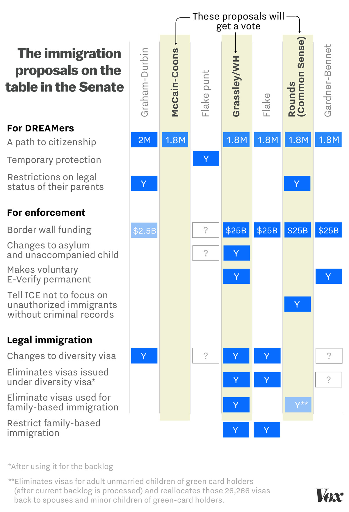 every senate immigration proposal on the table in one simple chart