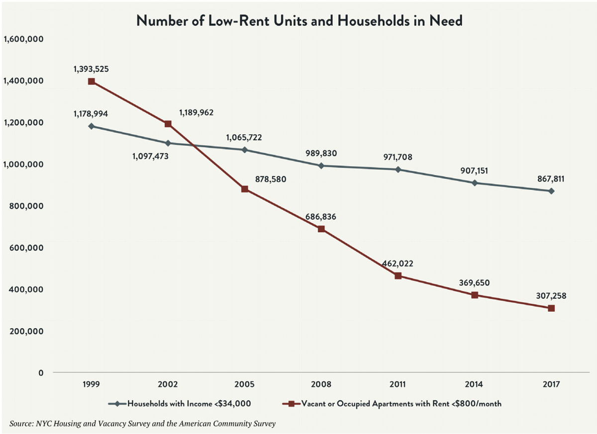 New York City's housing plan falls short on addressing