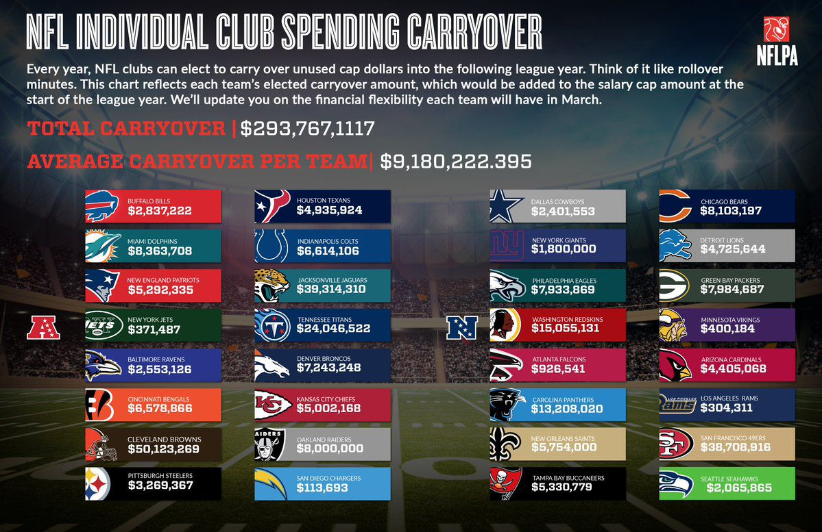 Raiders will carry over  8 million in unused salary cap money from ... 3fe9e269844