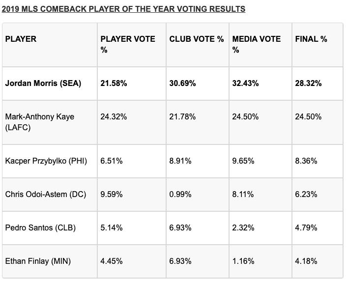 Jordan Morris wins MLS Comeback Player of the Year