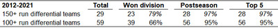 2012-21 run differential results