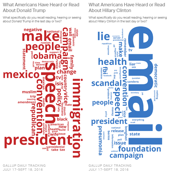 Image result for trump email