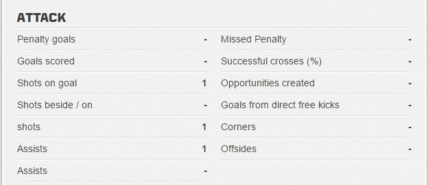 Matt Miazga official Eredivisie stats, 9/25/16