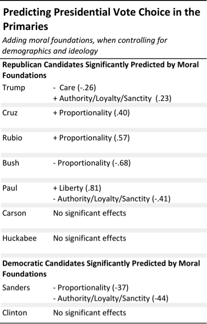 Donald Trump Supporters Think About Morality Differently Than Other  Table