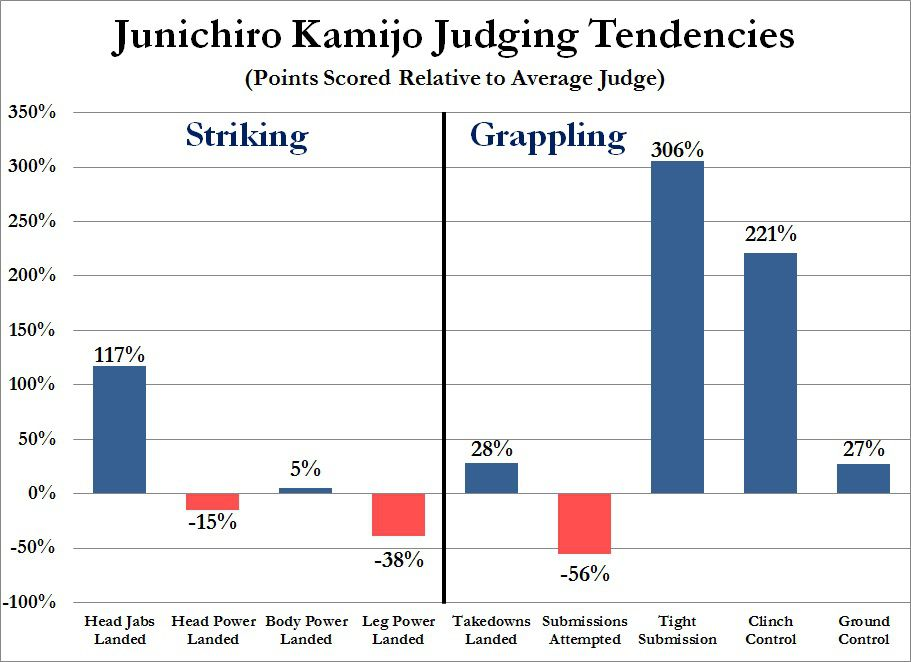 Gift - UFC 189 - Junichiro Kamijo Judging Tendencies