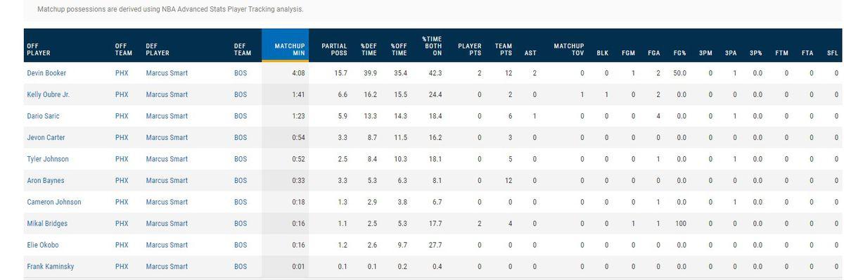 Smart defensive stats vs Suns
