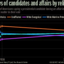 Views of candidates and affairs by religion