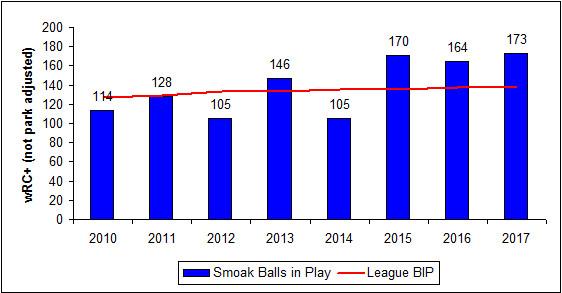 Smoak BIP 2010-17