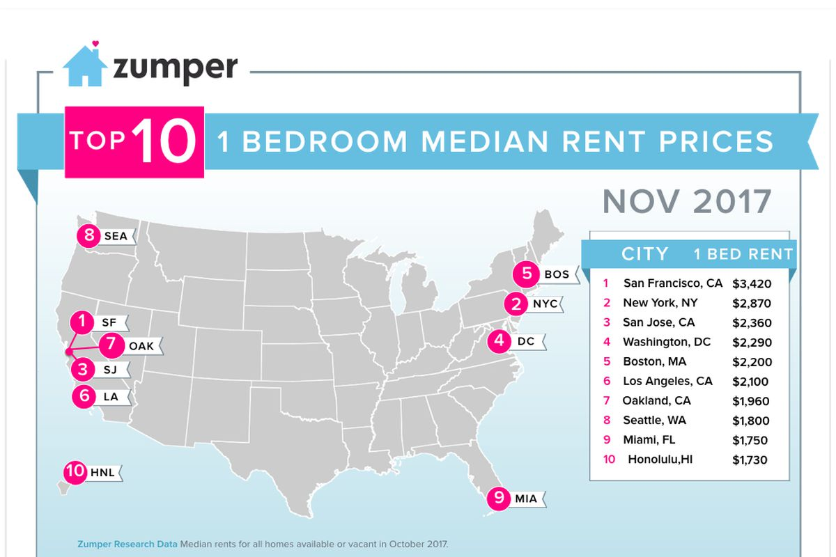 Miami Rents Dip In October Rank 9th Nationally Curbed Miami