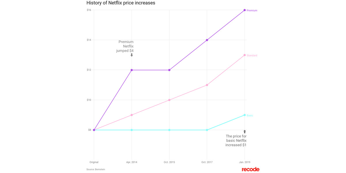 Netflix price increase in one chart - Vox