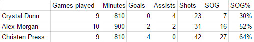 NWSL 2016 stats through the first half of the season