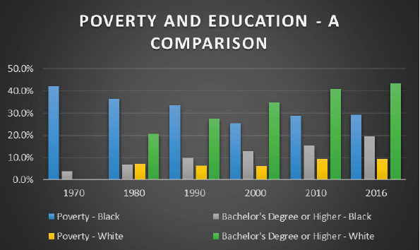 """Source: """"The Poverty Report: Memphis since MLK"""""""