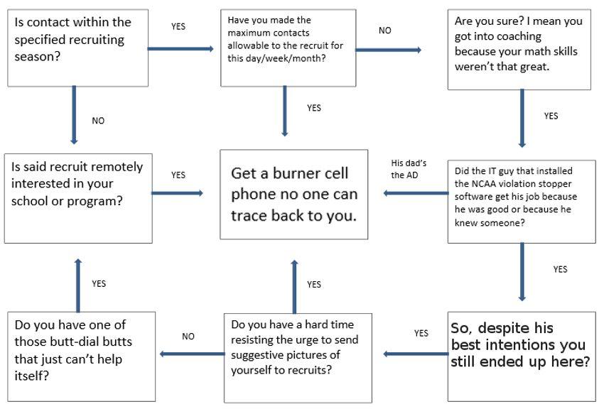 Recruiting Flow Chart